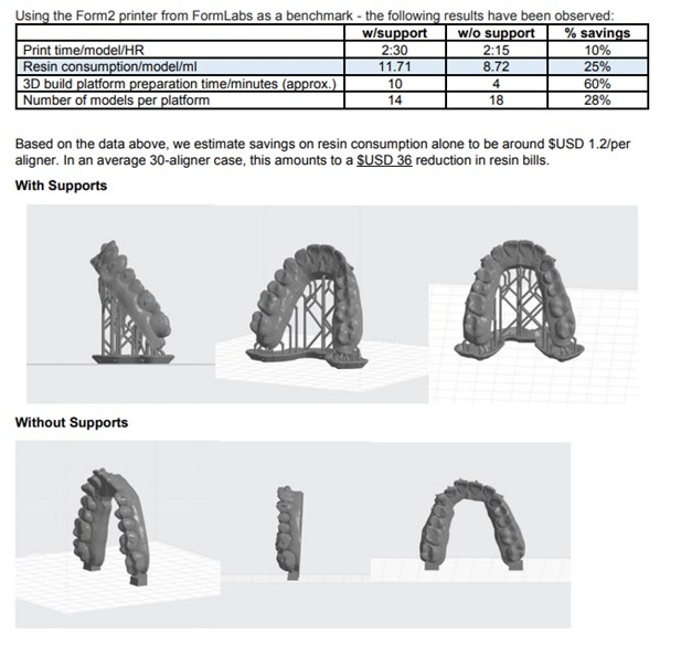 Clear aligners with 3d printing models